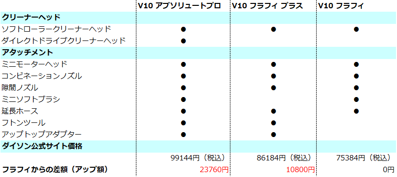 ダイソンV10 比較表 価格入